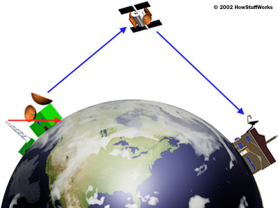How Does Satellite Tv Work The Connected Home